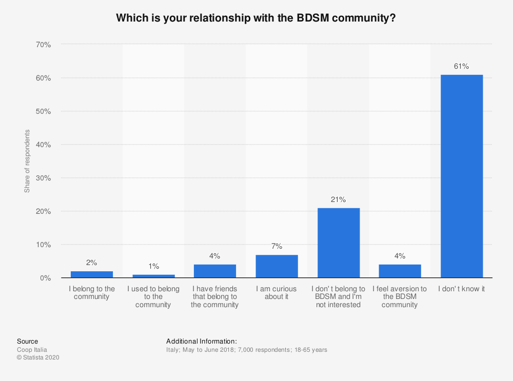 Statistic: Which is your relationship with the BDSM community? | Statista
