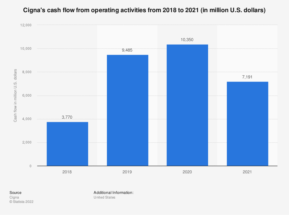 Statistic: Cash and investments of Cigna from 2014 to 2018 (in million U.S. dollars) | Statista