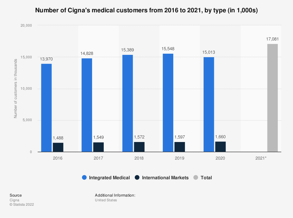 Statistic: Number of Cigna's medical customers from 2016 to 2019, by type (in thousands) | Statista