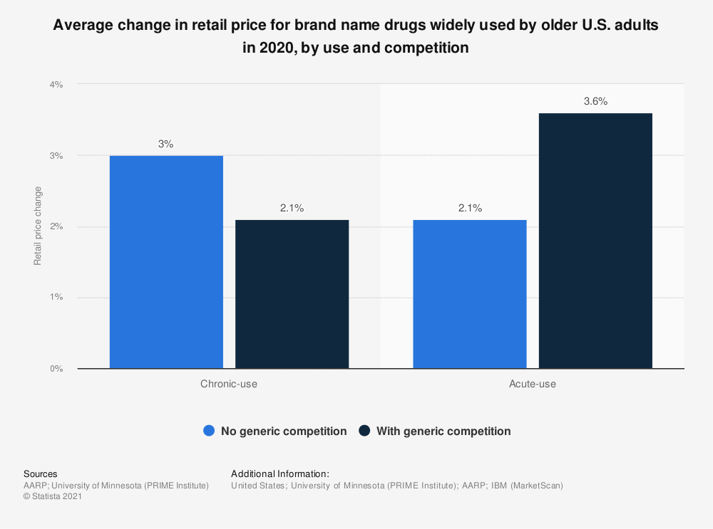 Statistic: Average change in retail price for brand name drugs widely used by older U.S. adults in 2017, by use and competition | Statista