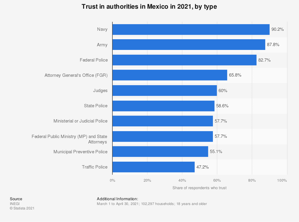 Statistic: Trust in authorities in Mexico in 2019, by type | Statista