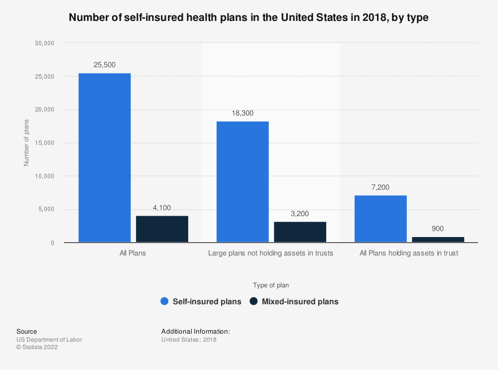 Statistic: Number of self-insured health plans in the United States in 2017, by type | Statista