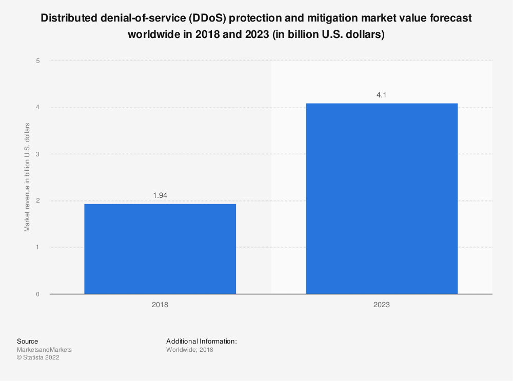 Statistic: Distributed denial-of-service (DDoS) protection and mitigation market value forecast worldwide in 2018 and 2023 (in billion U.S. dollars) | Statista