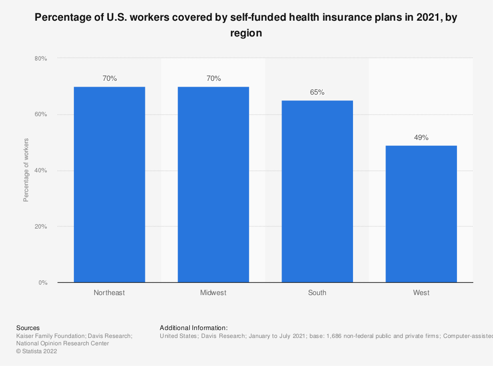 Statistic: Percentage of U.S. workers covered by self-funded health insurance plans in 2018, by region | Statista