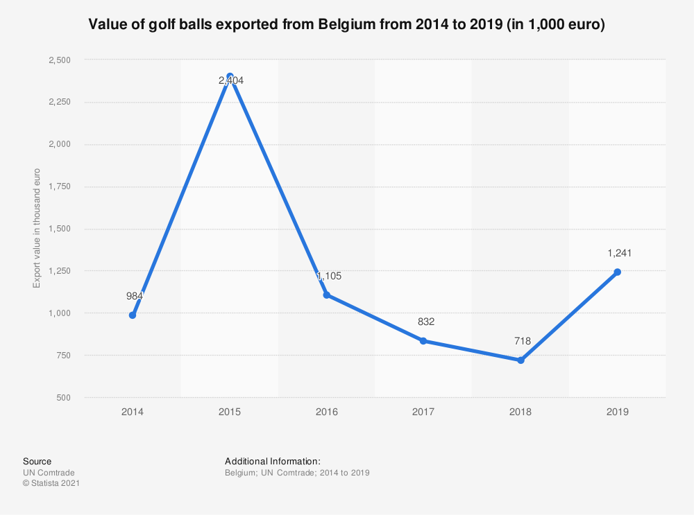 Statistic: Value of golf balls exported from Belgium from 2014 to 2018 (in 1,000 euro) | Statista
