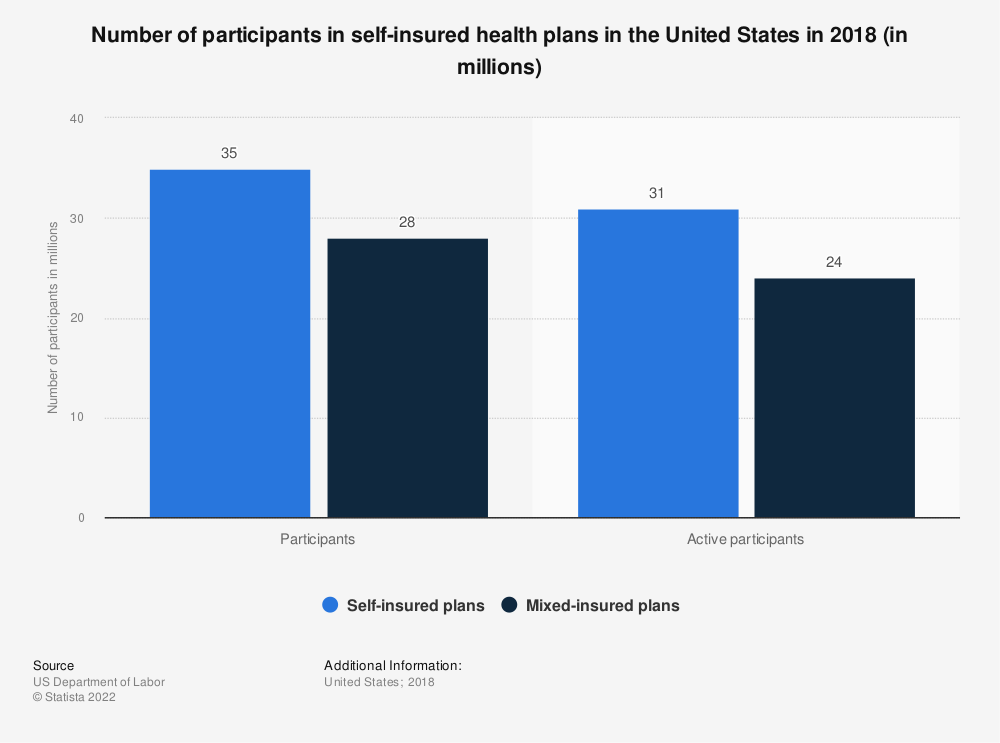 Statistic: Number of participants in self-insured health plans in the United States in 2016 (in millions) | Statista