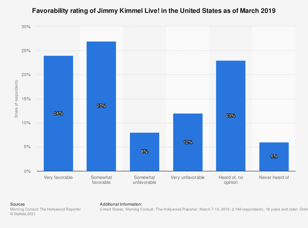 Statistic: Favorability rating of Jimmy Kimmel Live! in the United States as of March 2019 | Statista