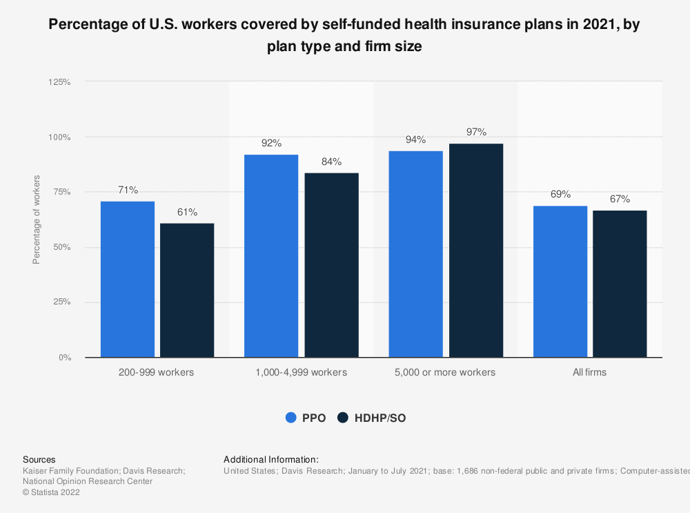 Statistic: Percentage of U.S. workers covered by self-funded health insurance plans in 2020, by plan type and firm size | Statista