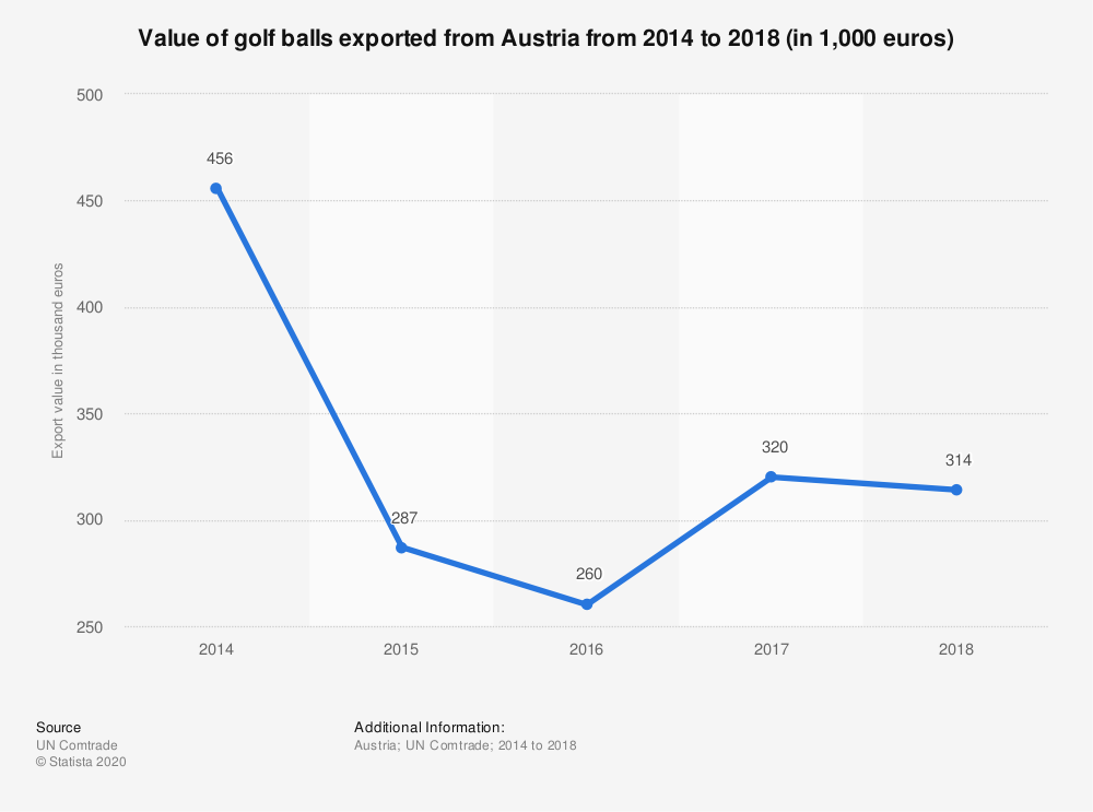 Statistic: Value of golf balls exported from Austria from 2014 to 2018 (in 1,000 euros) | Statista