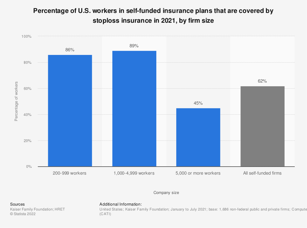 Statistic: Percentage of U.S. workers in self-funded insurance plans that are covered by stoploss insurance in 2018, by firm size | Statista