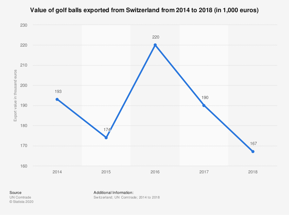 Statistic: Value of golf balls exported from Switzerland from 2014 to 2018 (in 1,000 euros) | Statista