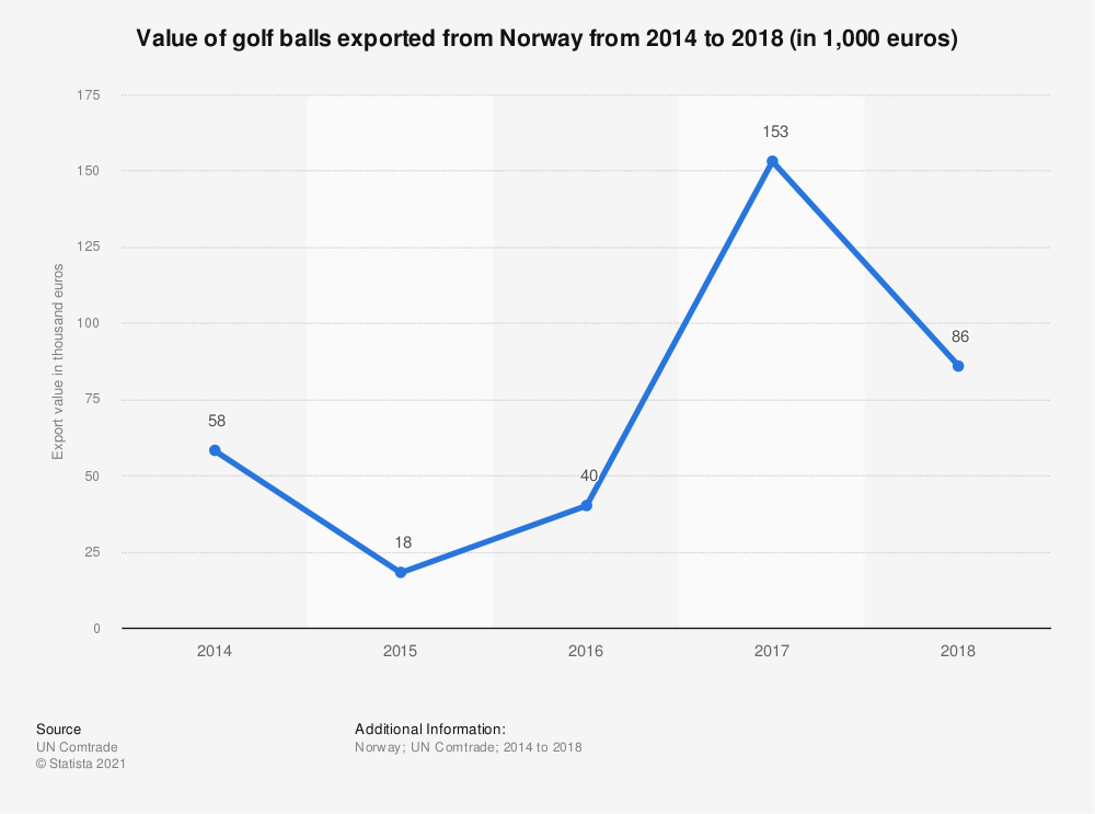 Statistic: Value of golf balls exported from Norway from 2014 to 2018 (in 1,000 euros) | Statista