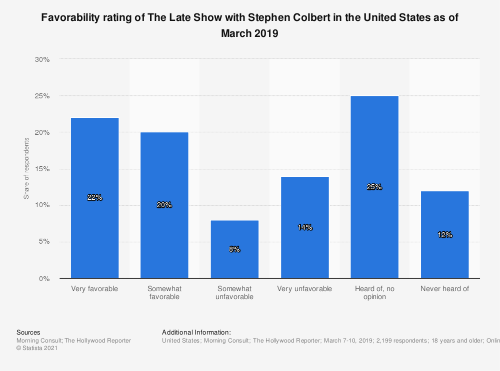 Statistic: Favorability rating of The Late Show with Stephen Colbert in the United States as of March 2019 | Statista
