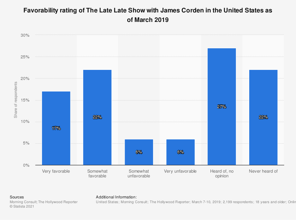 Statistic: Favorability rating of The Late Late Show with James Corden in the United States as of March 2019 | Statista
