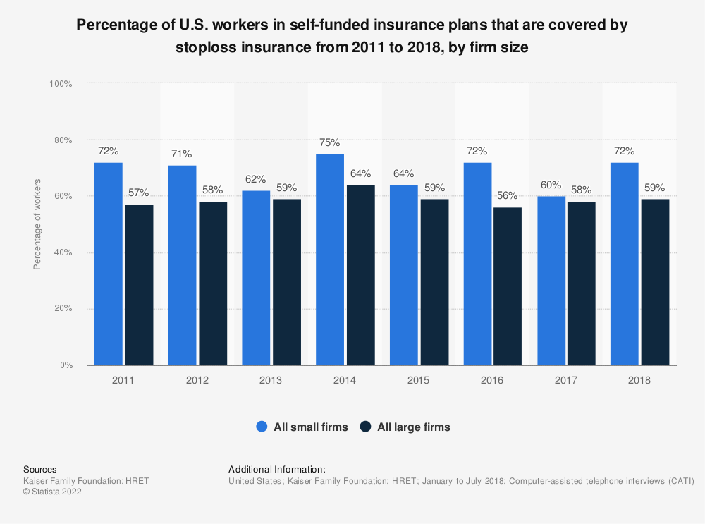 Statistic: Percentage of U.S. workers in self-funded insurance plans that are covered by stoploss insurance from 2011 to 2018, by firm size | Statista