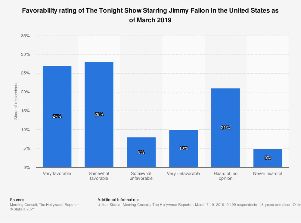 Statistic: Favorability rating of The Tonight Show Starring Jimmy Fallon in the United States as of March 2019 | Statista
