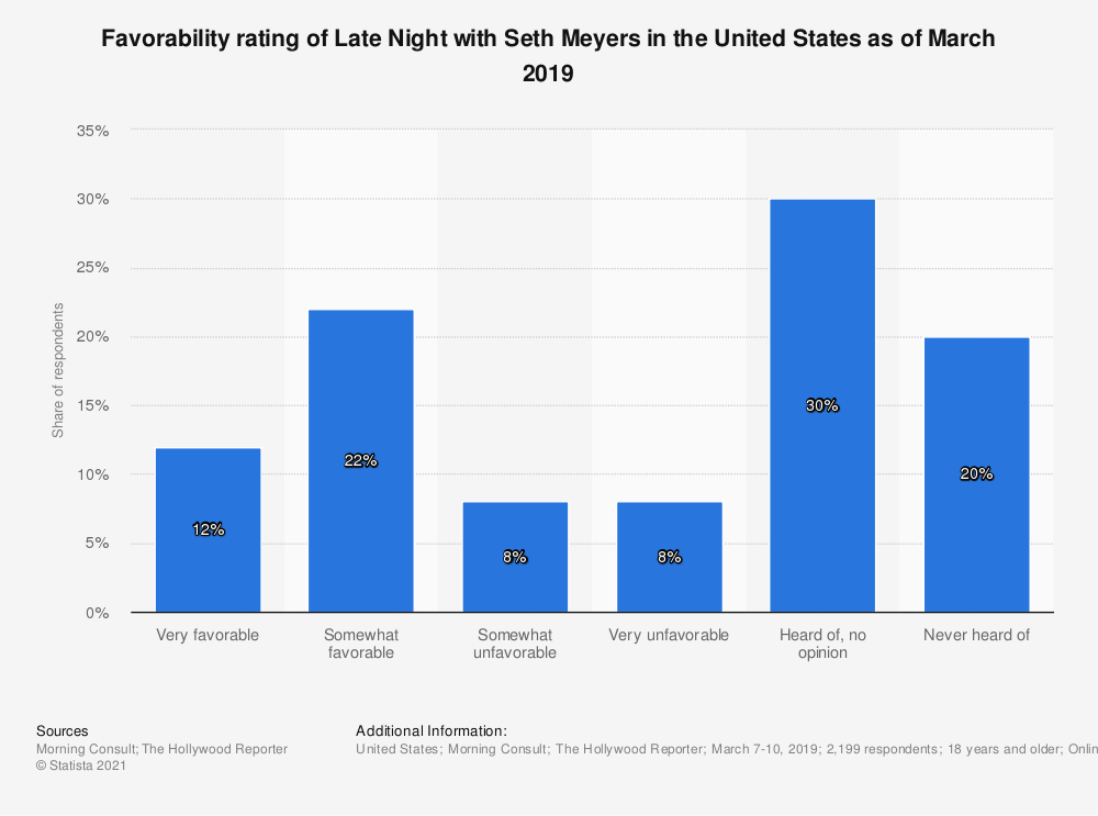 Statistic: Favorability rating of Late Night with Seth Meyers in the United States as of March 2019 | Statista