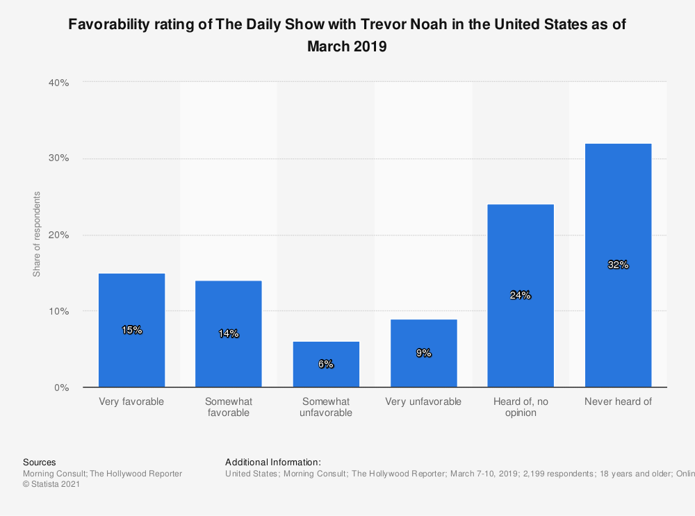 Statistic: Favorability rating of The Daily Show with Trevor Noah in the United States as of March 2019 | Statista