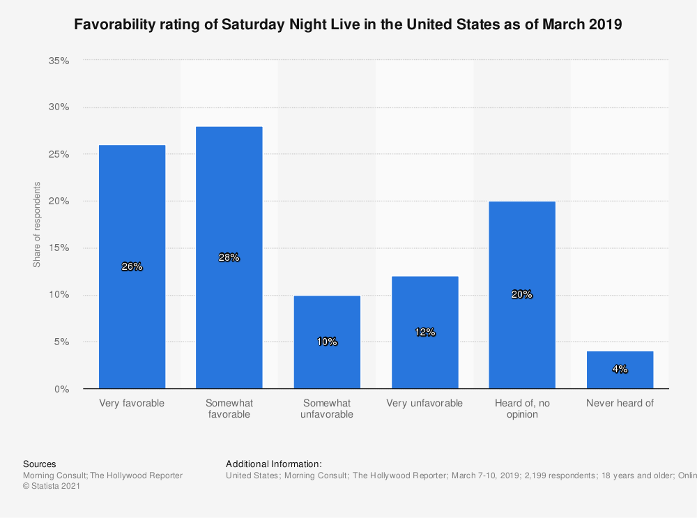 Statistic: Favorability rating of Saturday Night Live in the United States as of March 2019 | Statista