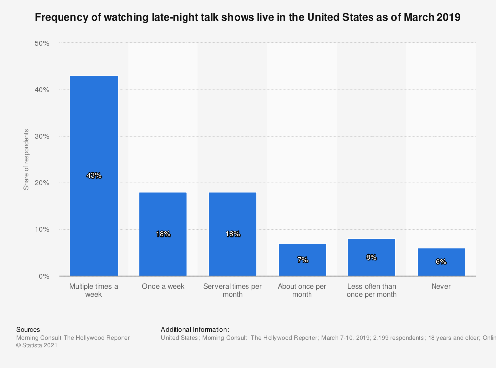 Statistic: Frequency of watching late-night talk shows live in the United States as of March 2019 | Statista