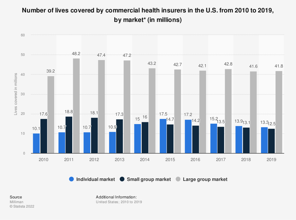Statistic: Number of lives covered by commercial health insurers in the U.S. from 2010-2017, by market (in millions)*  | Statista
