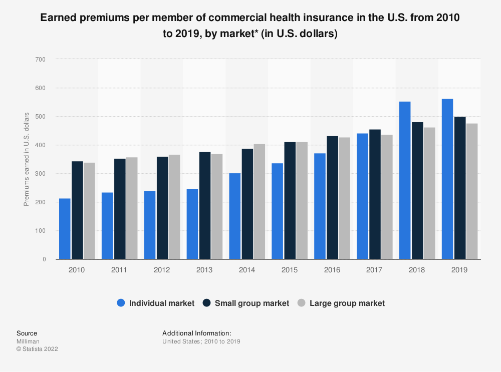 Statistic: Earned premiums per member of commercial health insurance in the U.S. from 2010-2017, by market (in U.S. dollars)* | Statista