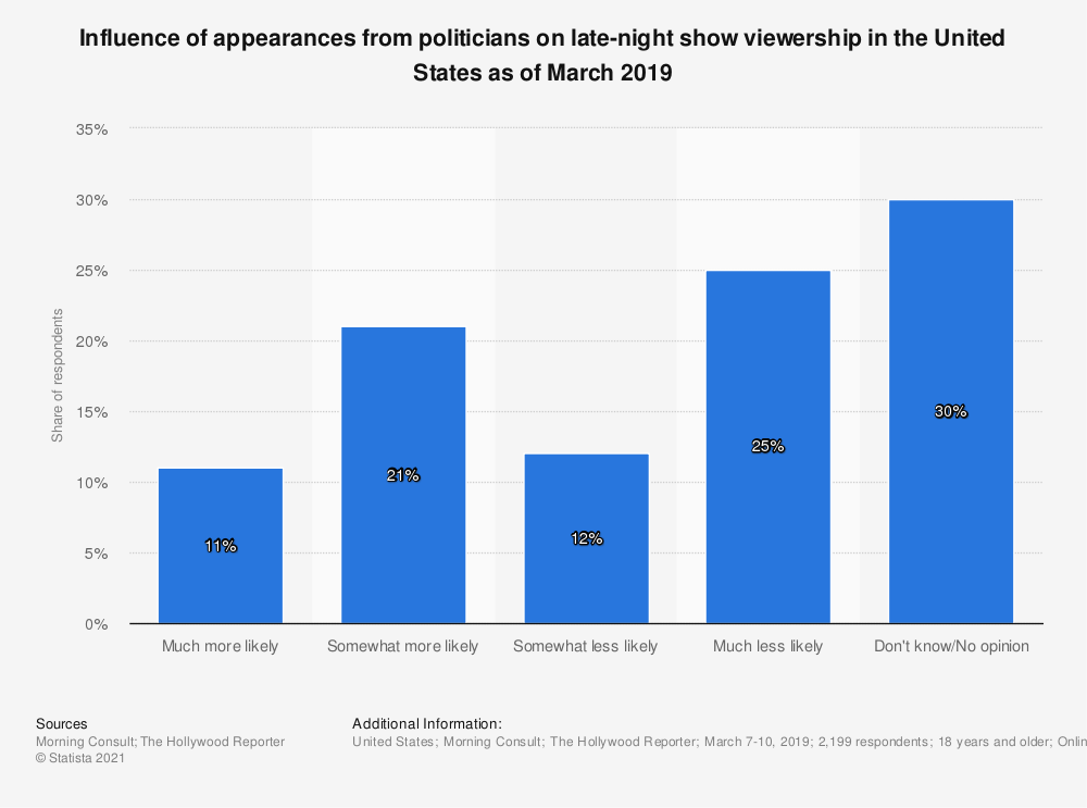 Statistic: Influence of appearances from politicians on late-night show viewership in the United States as of March 2019 | Statista