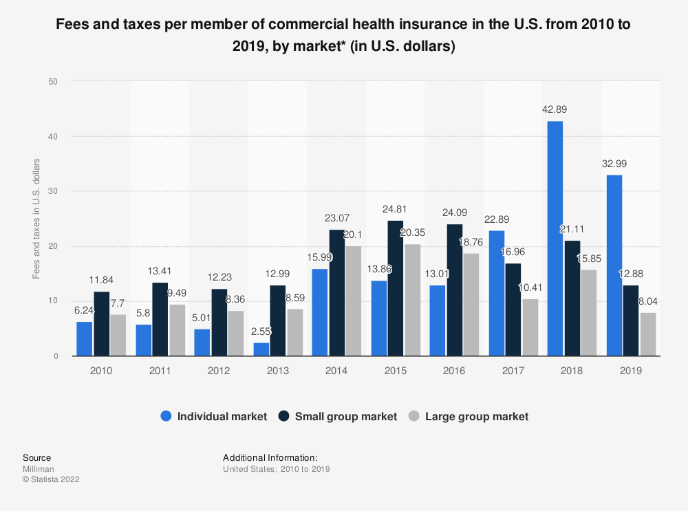 Statistic: Fees and taxes per member of commercial health insurance in the U.S. from 2010 to 2017, by market (in U.S. dollars)* | Statista