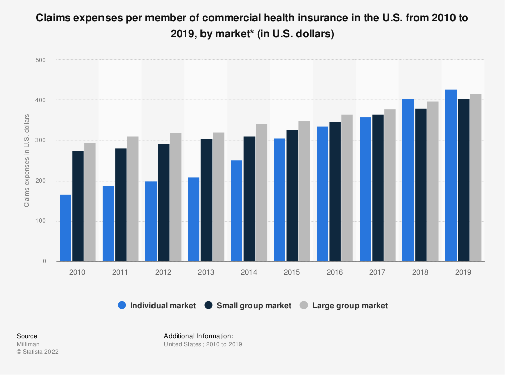 Statistic: Claims expenses per member of commercial health insurance in the U.S. from 2010 to 2017, by market (in U.S. dollars)* | Statista