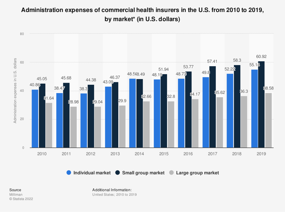 Statistic: Administration expenses of commercial health insurers in the U.S. from 2010 to 2017, by market (in U.S. dollars)* | Statista