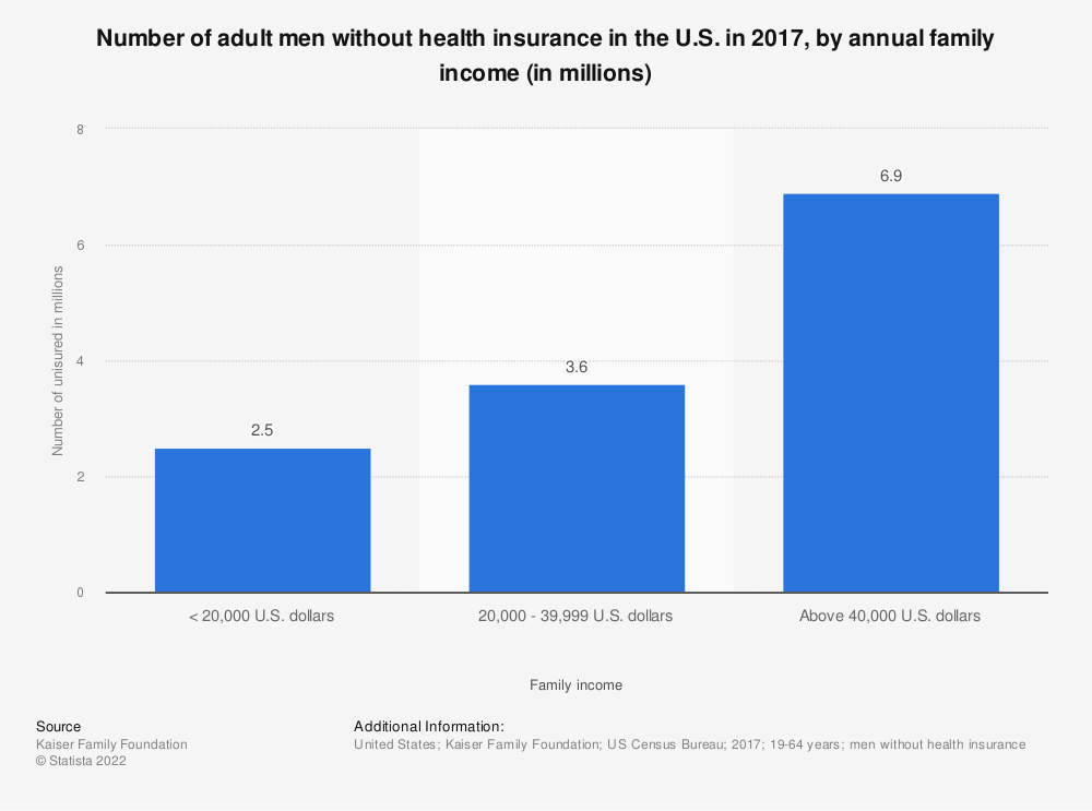Statistic: Number of adult men without health insurance in the U.S. in 2017, by annual family income (in millions)  | Statista