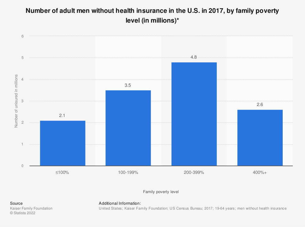 Statistic: Number of adult men without health insurance in the U.S. in 2017, by family poverty level (in millions)* | Statista
