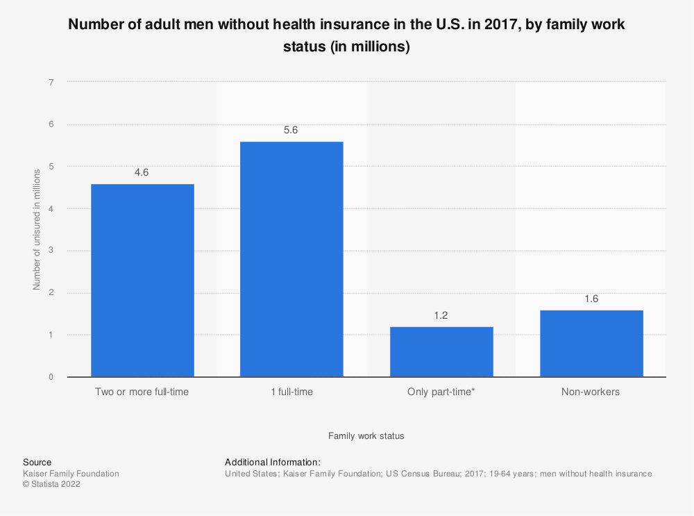 Statistic: Number of adult men without health insurance in the U.S. in 2017, by family work status (in millions) | Statista