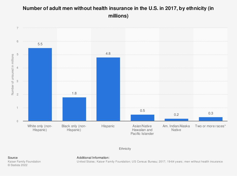 Statistic: Number of adult men without health insurance in the U.S. in 2017, by ethnicity (in millions) | Statista