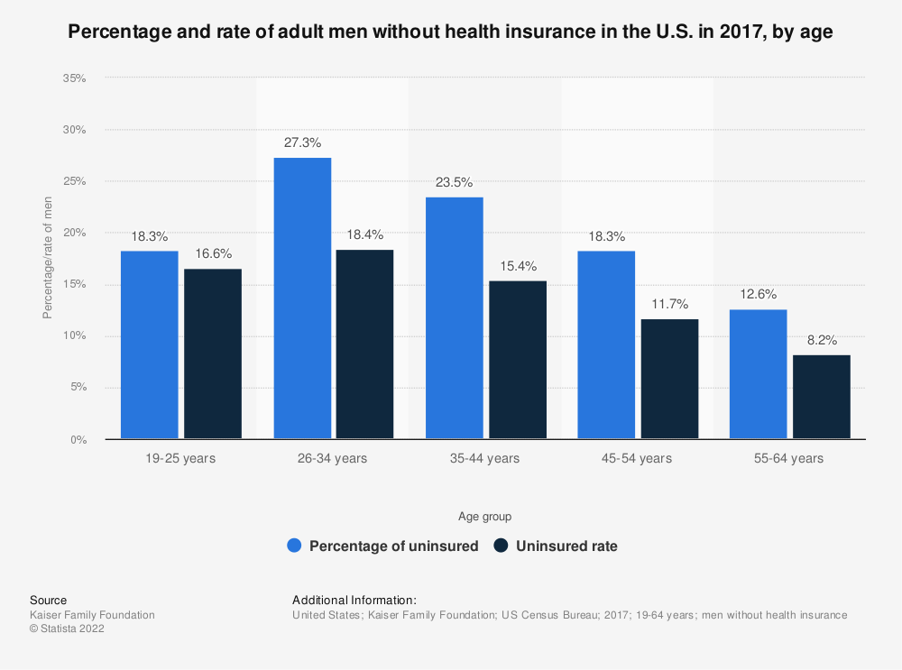 Statistic: Percentage and rate of adult men without health insurance in the U.S. in 2017, by age | Statista