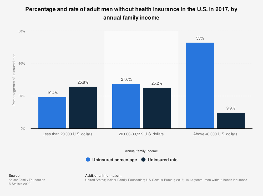 Statistic: Percentage and rate of adult men without health insurance in the U.S. in 2017, by annual family income | Statista