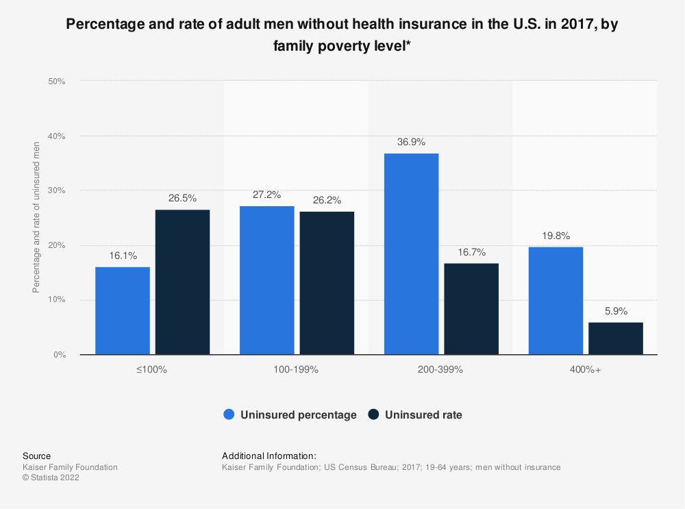 Statistic: Percentage and rate of adult men without health insurance in the U.S. in 2017, by family poverty level* | Statista