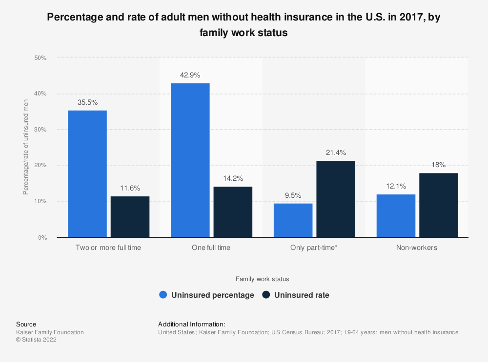 Statistic: Percentage and rate of adult men without health insurance in the U.S. in 2017, by family work status | Statista