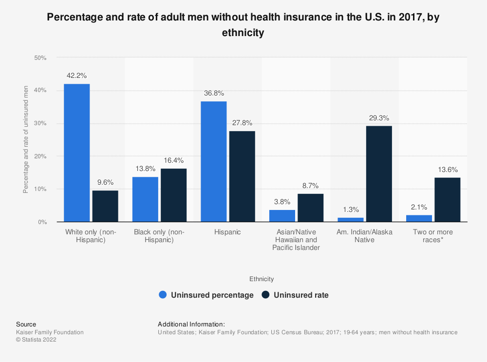 Statistic: Percentage and rate of adult men without health insurance in the U.S. in 2017, by ethnicity | Statista