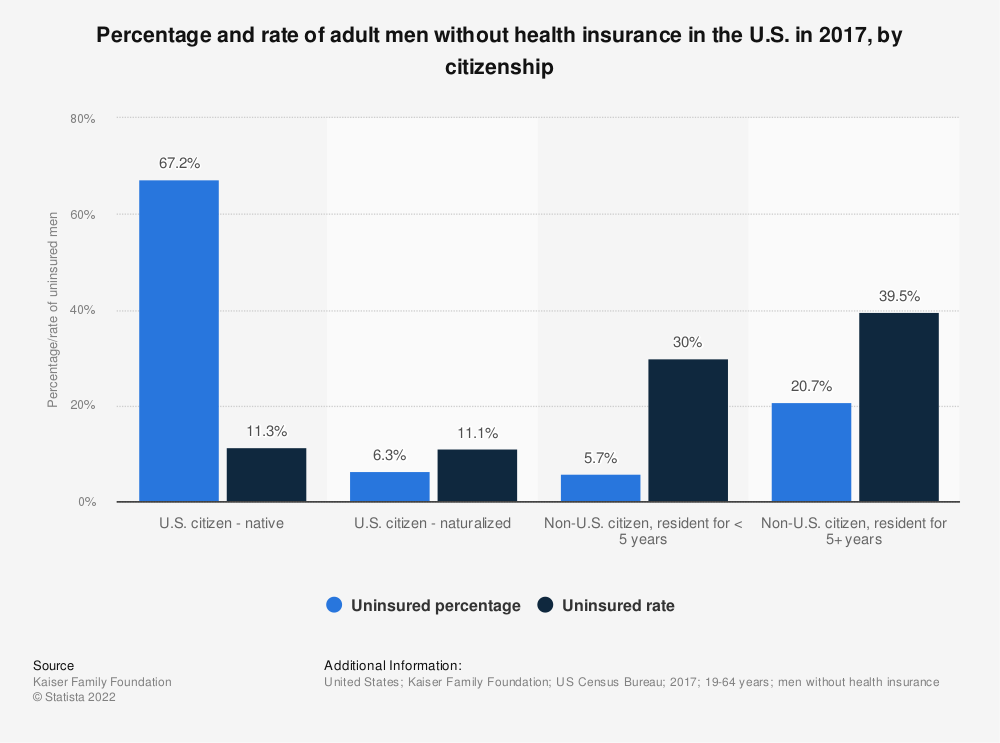 Statistic: Percentage and rate of adult men without health insurance in the U.S. in 2017, by citizenship | Statista