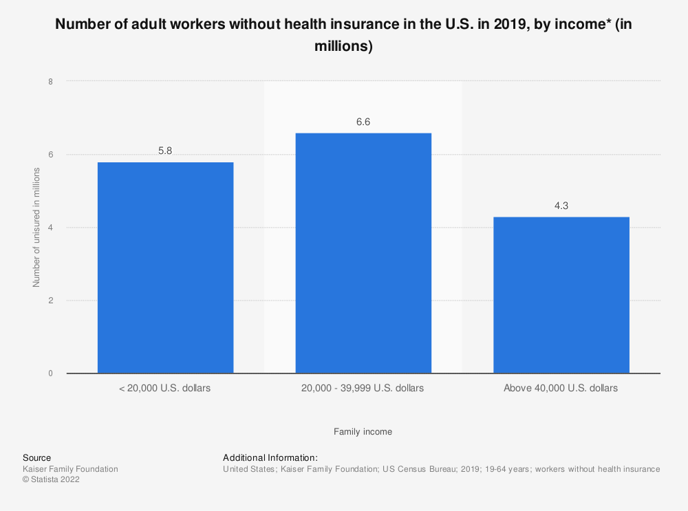 Statistic: Number of adult workers without health insurance in the U.S. in 2017, by annual family income (in millions)  | Statista