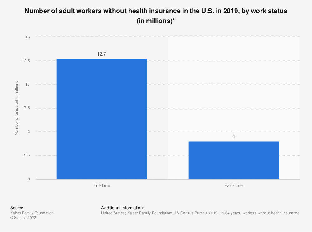 Statistic: Number of adult workers without health insurance in the U.S. in 2017, by work status (in millions)* | Statista