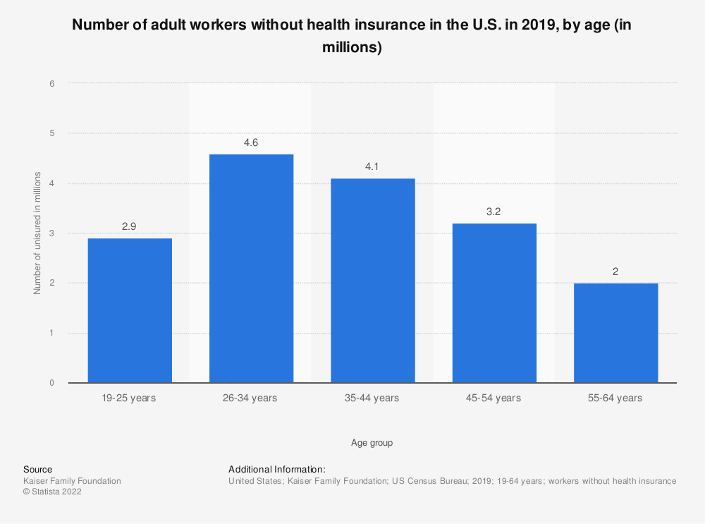 Statistic: Number of adult workers without health insurance in the U.S. in 2019, by age (in millions)  | Statista
