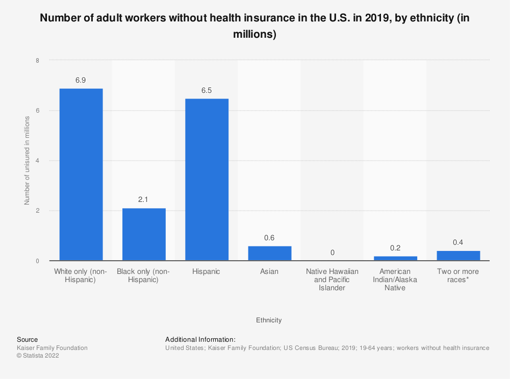 Statistic: Number of adult workers without health insurance in the U.S. in 2017, by ethnicity (in millions) | Statista