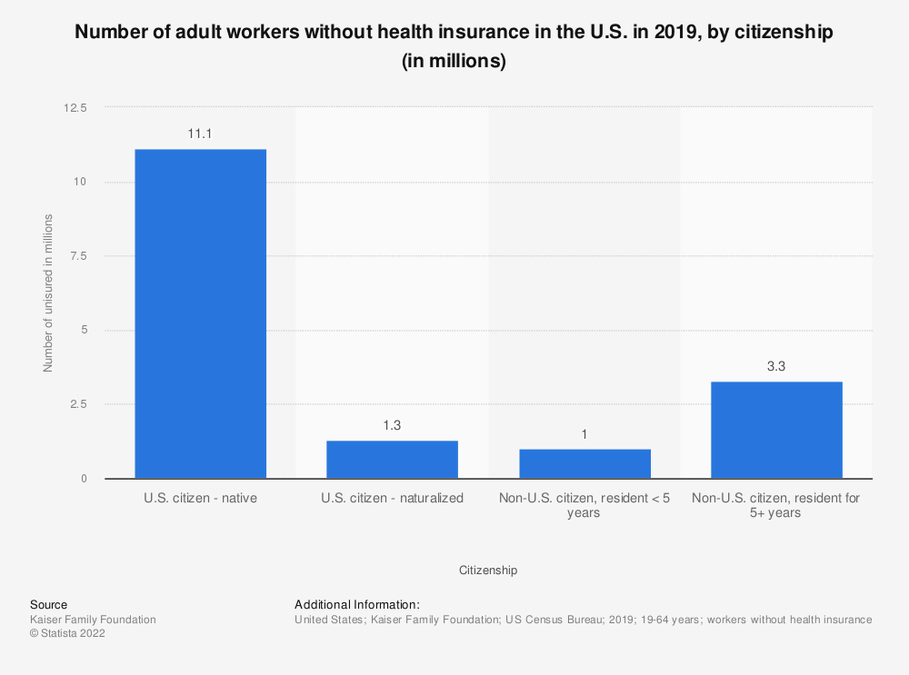 Statistic: Number of adult workers without health insurance in the U.S. in 2019, by citizenship (in millions) | Statista
