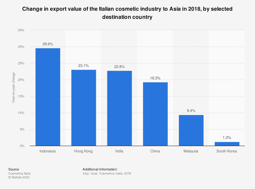 Statistic: Change in export value of the Italian cosmetic industry to Asia in 2018, by selected destination country | Statista