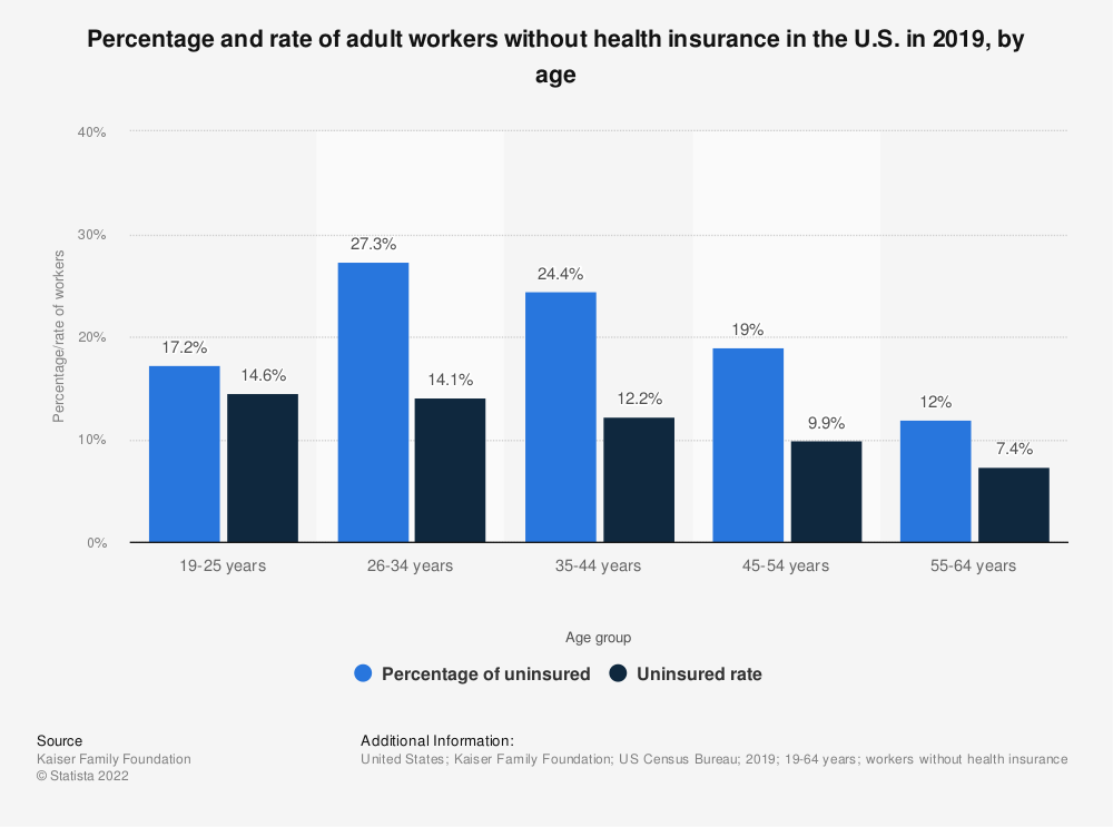 Statistic: Percentage and rate of adult workers without health insurance in the U.S. in 2017, by age | Statista