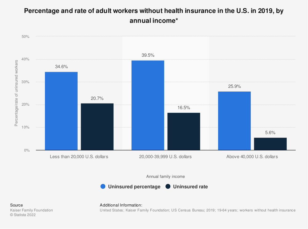 Statistic: Percentage and rate of adult workers without health insurance in the U.S. in 2019, by annual income* | Statista