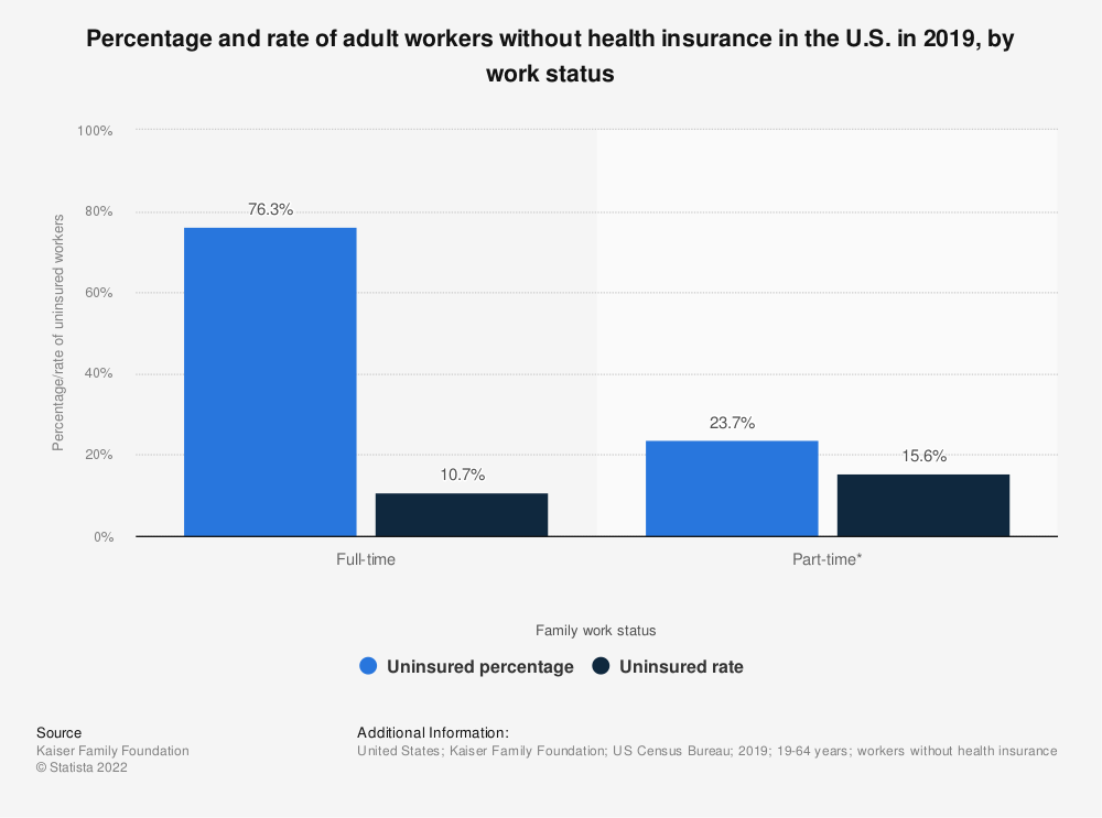 Statistic: Percentage and rate of adult workers without health insurance in the U.S. in 2018, by work status | Statista