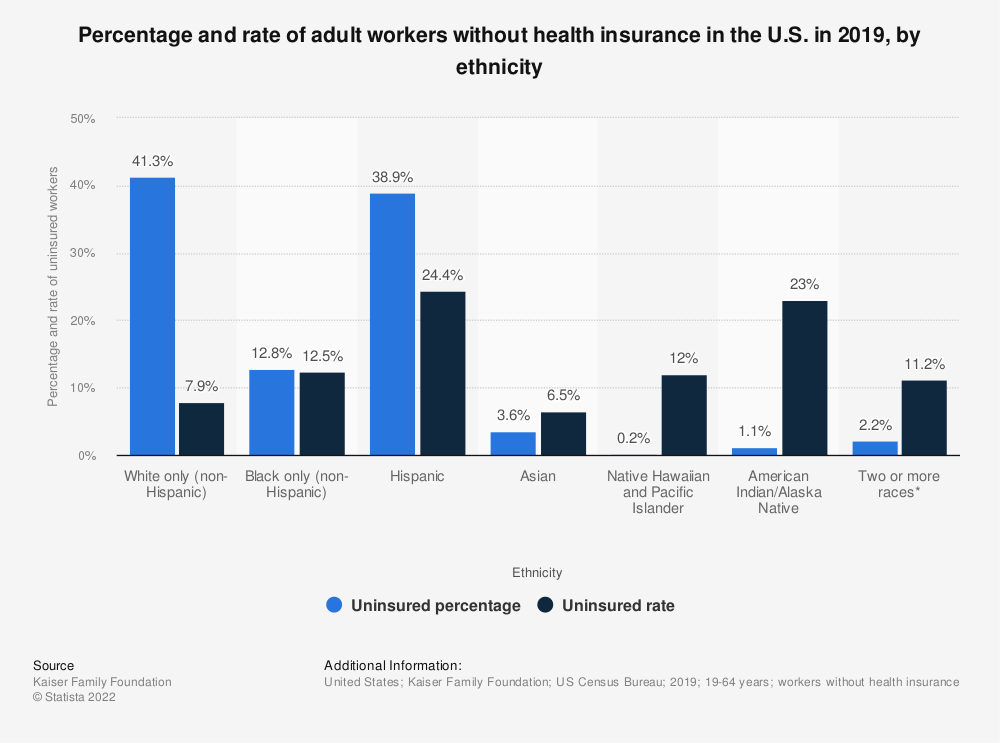 Statistic: Percentage and rate of adult workers without health insurance in the U.S. in 2017, by ethnicity | Statista